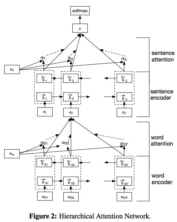 Hierarchical Attention Network Architecture