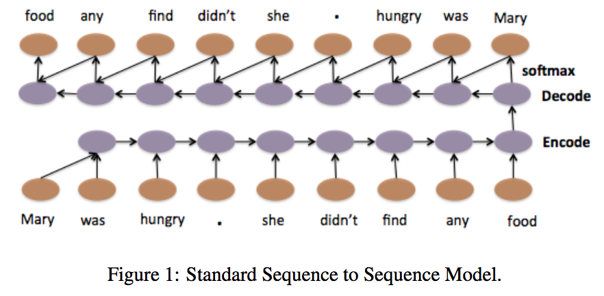 Text Classification Part 2 Sentence Level Attentional Rnn Richard S Deep Learning Blog