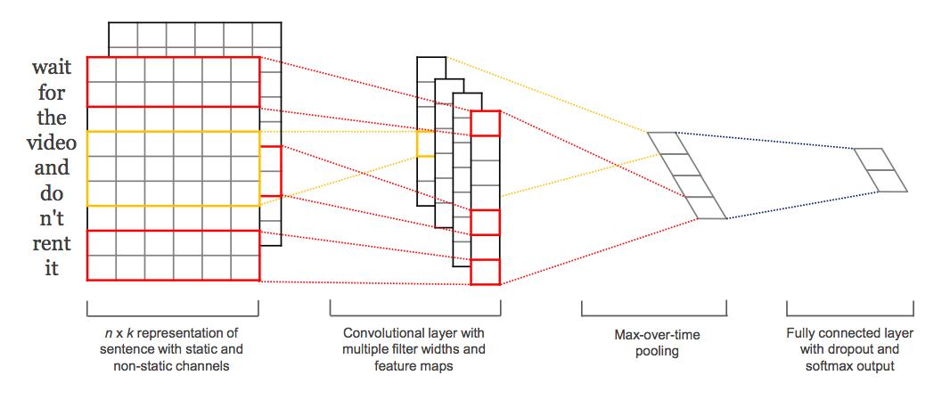 Text Classification, Part I - Convolutional Networks